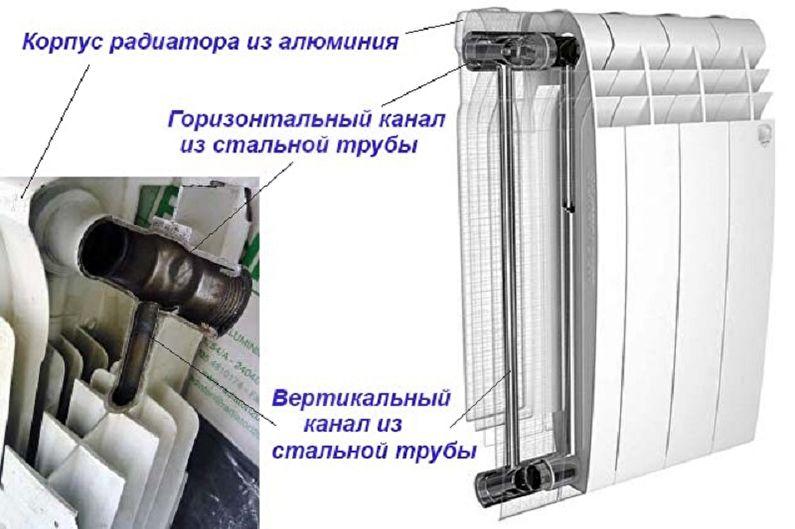 Биметаллические радиаторы отопления - Основные характеристики