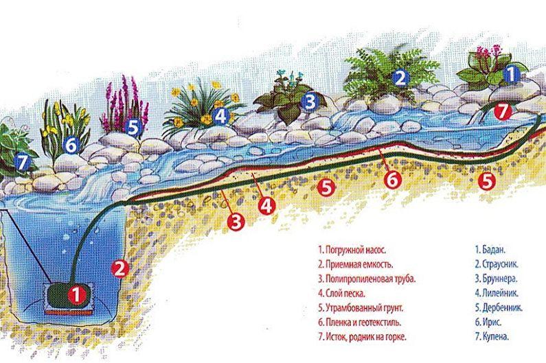 Альпийская горка с водопадом и прудом своими руками - Делаем искусственный водопад с прудом